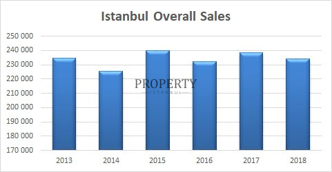 Istanbul Overall Sales Graphic