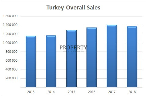 Turkey Overall Sales Graphic