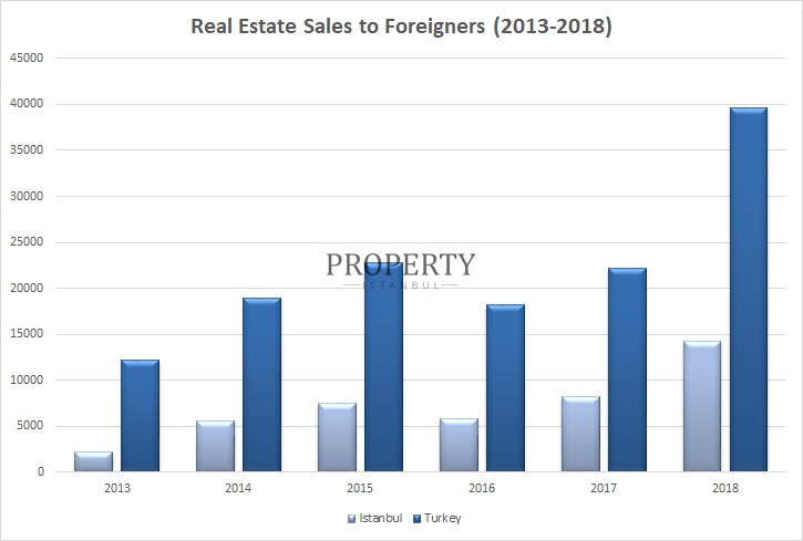 Real estate sales to foreigers between 2013-2018