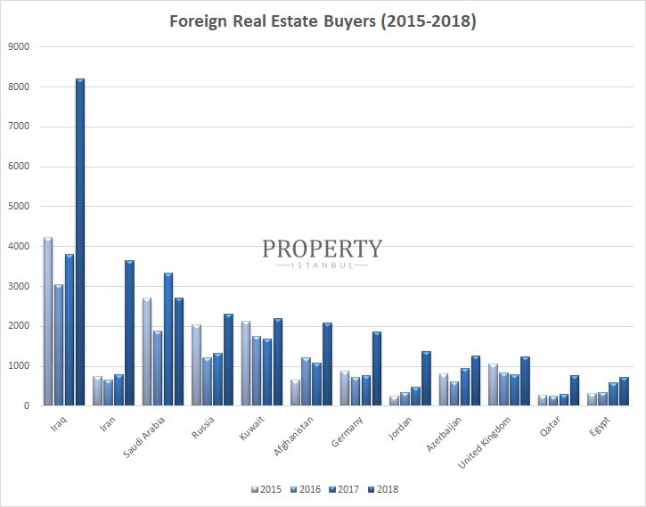 Graph showing nationalities of the foreign buyers in Turkey